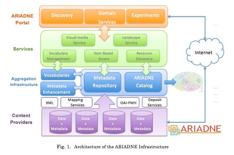 Enabling European Archaeological Research: The ARIADNE E