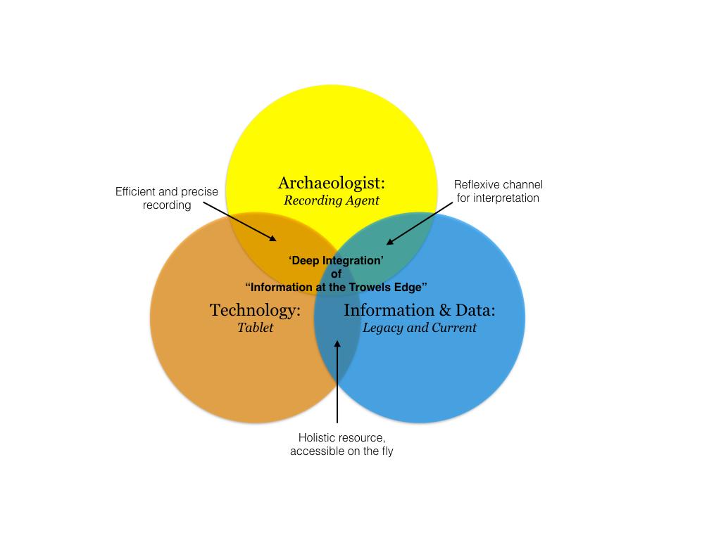 Conclusions deep integration taylor et al internet archaeol 45 figure 17 figure 17 venn diagram pooptronica